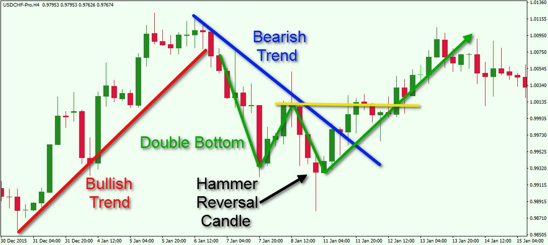 Forex-Price-Action-Trading